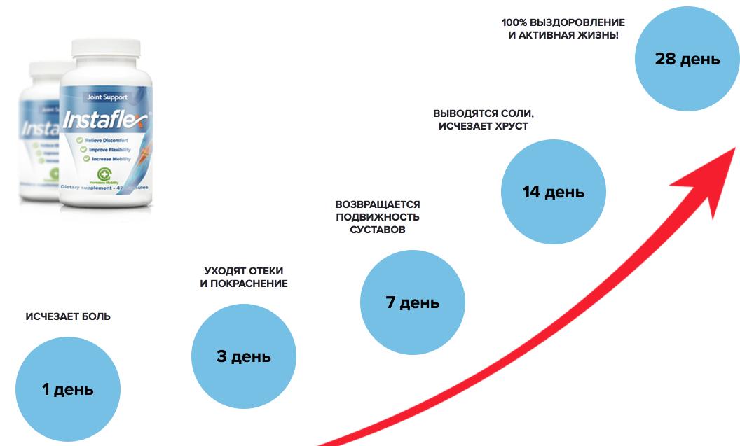 Изображение - Капсулы для здоровья суставов instaflex6